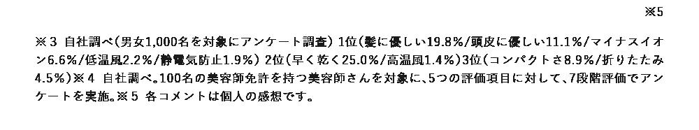 1位(髪に優しい19.8%/頭皮に優しい11.1%/マイナスイオン6.6%/低温風2.2%/静電気防止1.9%)